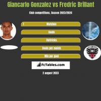 Giancarlo Gonzalez vs Fredric Brillant h2h player stats