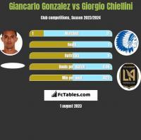 Giancarlo Gonzalez vs Giorgio Chiellini h2h player stats
