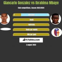 Giancarlo Gonzalez vs Ibrahima Mbaye h2h player stats