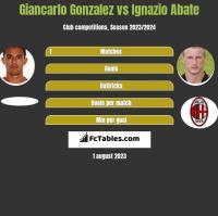 Giancarlo Gonzalez vs Ignazio Abate h2h player stats