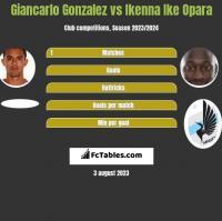 Giancarlo Gonzalez vs Ikenna Ike Opara h2h player stats