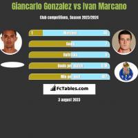 Giancarlo Gonzalez vs Ivan Marcano h2h player stats