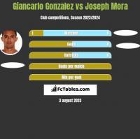 Giancarlo Gonzalez vs Joseph Mora h2h player stats