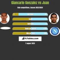 Giancarlo Gonzalez vs Juan h2h player stats