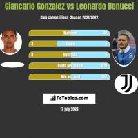 Giancarlo Gonzalez vs Leonardo Bonucci h2h player stats