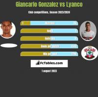 Giancarlo Gonzalez vs Lyanco h2h player stats