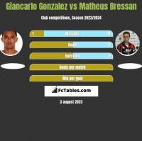 Giancarlo Gonzalez vs Matheus Bressan h2h player stats