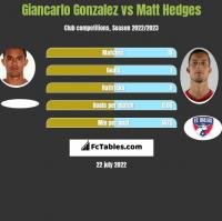 Giancarlo Gonzalez vs Matt Hedges h2h player stats