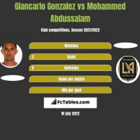 Giancarlo Gonzalez vs Mohammed Abdussalam h2h player stats