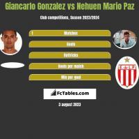 Giancarlo Gonzalez vs Nehuen Mario Paz h2h player stats