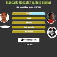 Giancarlo Gonzalez vs Reto Ziegler h2h player stats