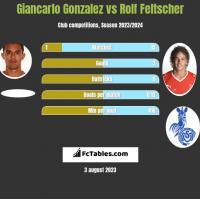 Giancarlo Gonzalez vs Rolf Feltscher h2h player stats