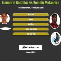 Giancarlo Gonzalez vs Romain Metannire h2h player stats