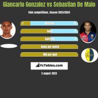 Giancarlo Gonzalez vs Sebastian De Maio h2h player stats