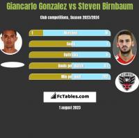 Giancarlo Gonzalez vs Steven Birnbaum h2h player stats