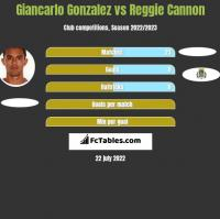 Giancarlo Gonzalez vs Reggie Cannon h2h player stats