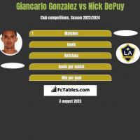 Giancarlo Gonzalez vs Nick DePuy h2h player stats