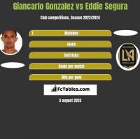 Giancarlo Gonzalez vs Eddie Segura h2h player stats