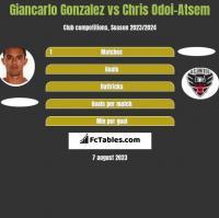 Giancarlo Gonzalez vs Chris Odoi-Atsem h2h player stats