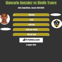 Giancarlo Gonzalez vs Diedie Traore h2h player stats
