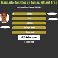 Giancarlo Gonzalez vs Tomas Hilliard-Arce h2h player stats
