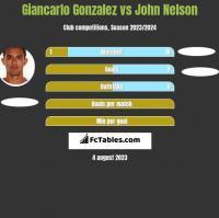 Giancarlo Gonzalez vs John Nelson h2h player stats