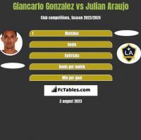 Giancarlo Gonzalez vs Julian Araujo h2h player stats