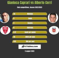 Gianluca Caprari vs Alberto Cerri h2h player stats