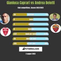 Gianluca Caprari vs Andrea Belotti h2h player stats
