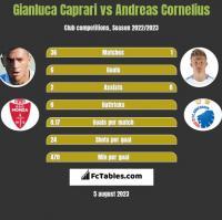 Gianluca Caprari vs Andreas Cornelius h2h player stats