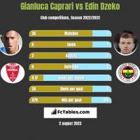 Gianluca Caprari vs Edin Dzeko h2h player stats