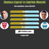 Gianluca Caprari vs Gabriele Moncini h2h player stats
