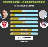 Gianluca Caprari vs Gianluca Lapadula h2h player stats