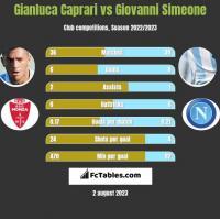 Gianluca Caprari vs Giovanni Simeone h2h player stats