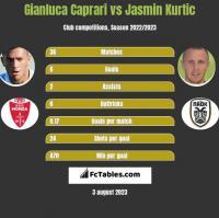 Gianluca Caprari vs Jasmin Kurtic h2h player stats