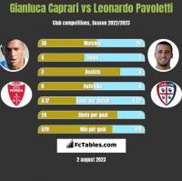 Gianluca Caprari vs Leonardo Pavoletti h2h player stats