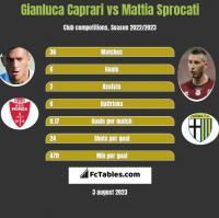 Gianluca Caprari vs Mattia Sprocati h2h player stats