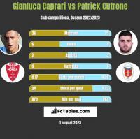 Gianluca Caprari vs Patrick Cutrone h2h player stats