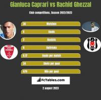 Gianluca Caprari vs Rachid Ghezzal h2h player stats