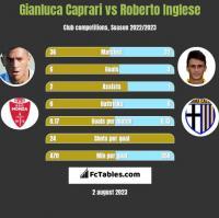 Gianluca Caprari vs Roberto Inglese h2h player stats