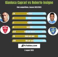 Gianluca Caprari vs Roberto Insigne h2h player stats