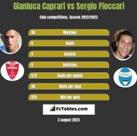 Gianluca Caprari vs Sergio Floccari h2h player stats