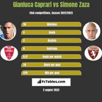 Gianluca Caprari vs Simone Zaza h2h player stats