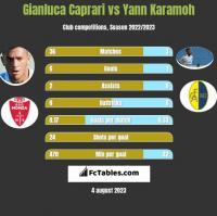 Gianluca Caprari vs Yann Karamoh h2h player stats
