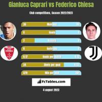 Gianluca Caprari vs Federico Chiesa h2h player stats