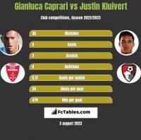 Gianluca Caprari vs Justin Kluivert h2h player stats