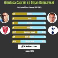 Gianluca Caprari vs Dejan Kulusevski h2h player stats