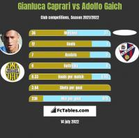Gianluca Caprari vs Adolfo Gaich h2h player stats