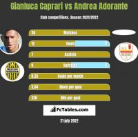 Gianluca Caprari vs Andrea Adorante h2h player stats