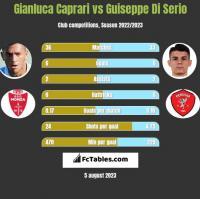 Gianluca Caprari vs Guiseppe Di Serio h2h player stats